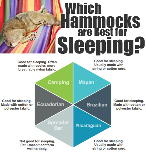 Which Hammocks are Best for Sleeping in?